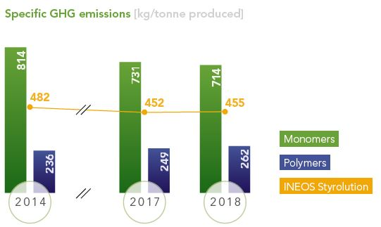 Styrolution-Portal:/2019-Sustainability/Graph 3 - Specific GHG emissions.JPG