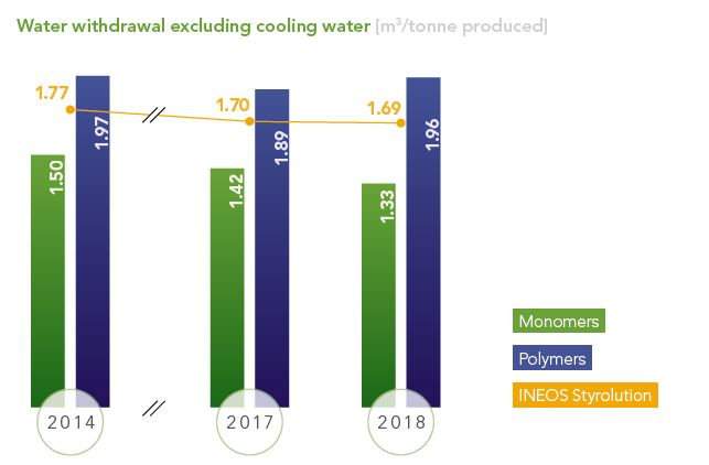 Styrolution-Portal:/2019-Sustainability/Graph 2 - Water withdrawal.JPG