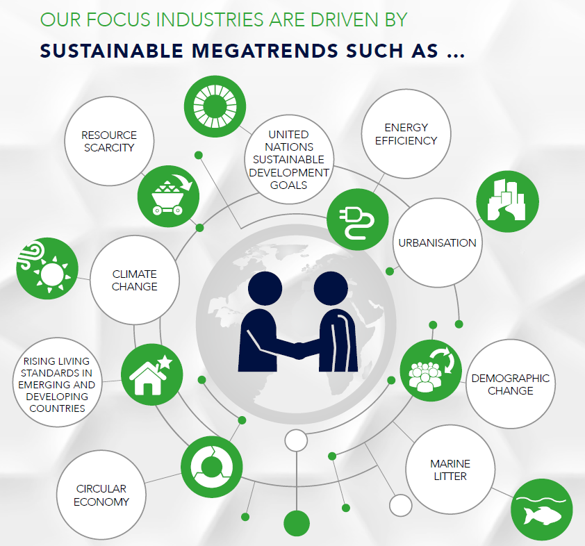 Styrolution-Portal:/Sustainability/2018/megatrends-sus-18.png
